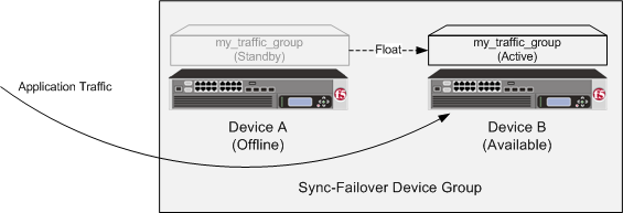 Traffic group states after failover