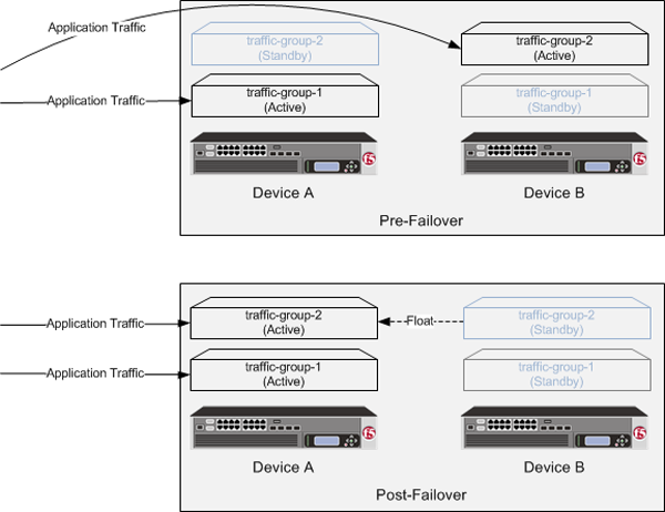 A Sync-Failover group for an active-active configuration