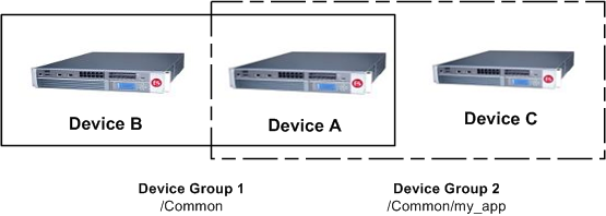 One device with membership in two device groups