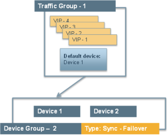 Example active-standby configuration