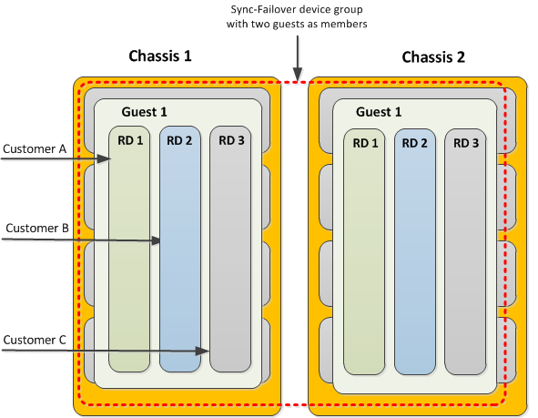 Route domains within a guest