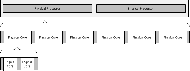 Relationship of physical processors to logical cores