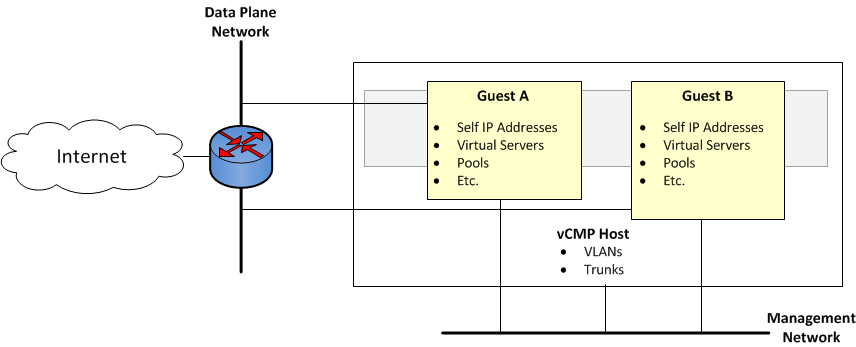 Isolation of network objects on the vCMP system