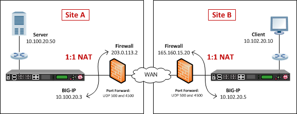 Example of an IPsec deployment with NAT-T on both sides of the WAN