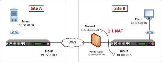 Example of an IPsec deployment with NAT-T on one side of the WAN