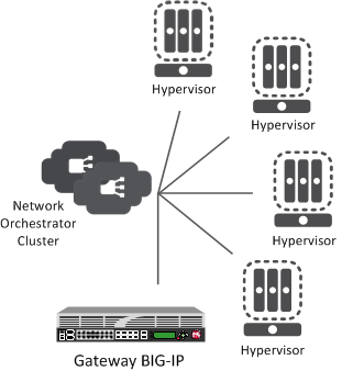 Centralized model of network virtualization