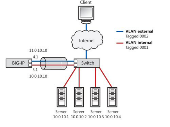 link aggregation for a two-network topology
