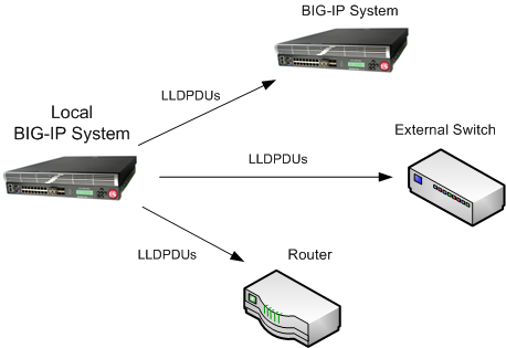 BIG-IP system and LLDP transmittal