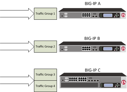 sync-failover device group with traffic groups of equal load