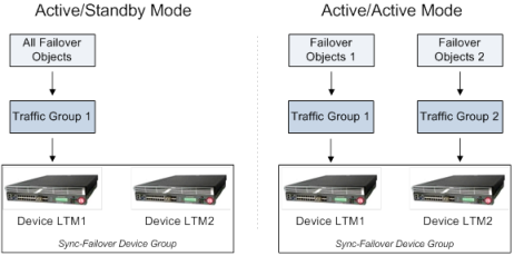 active-standby and active-active device groups