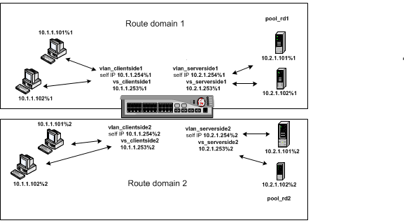 resulting route domain configuration