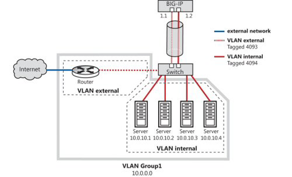 VLAN Group 1