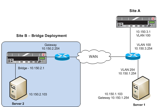 Example of a bridge deployment of BIG-IP WOM