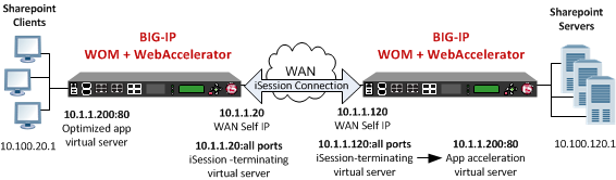 Example of a BIG-IP WOM deployment with a symmetric WebAccelerator configuration