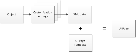 object + settings are converted to XML data, fed into a UI template, and presented on a UI page