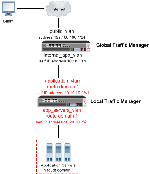 BIG-IP GTM deployed on a network in front of a BIG-IP LTM configured with a route       domain
