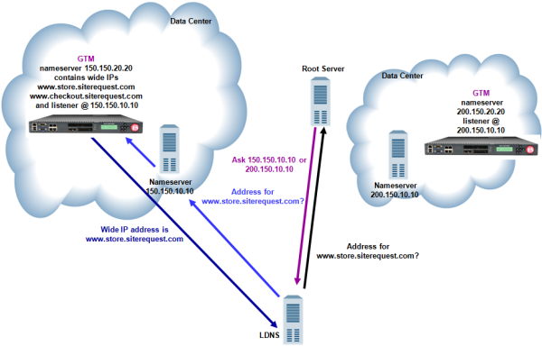 Traffic flow when DNS server delegates traffic to BIG-IP GTM