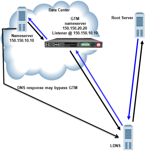 Traffic flow when BIG-IP GTM screens traffic to a DNS server