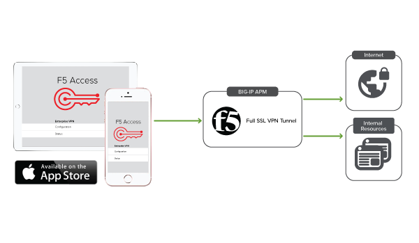 Example of secure web gateway integration with F5 Access