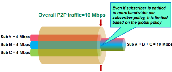 how to use bandwidth controller