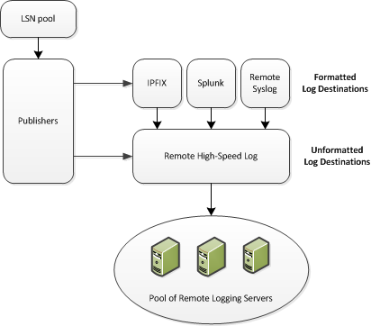 Associations between CGNAT remote high-speed logging configuration objects