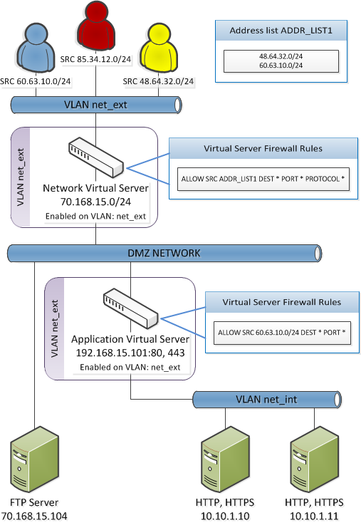 Network firewall Firewall mode example
