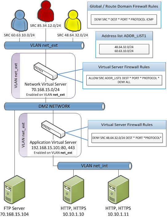 Network firewall ADC mode example