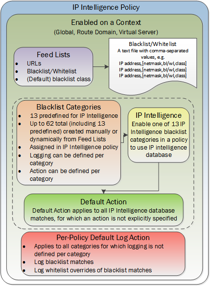 IP intelligence policy objects