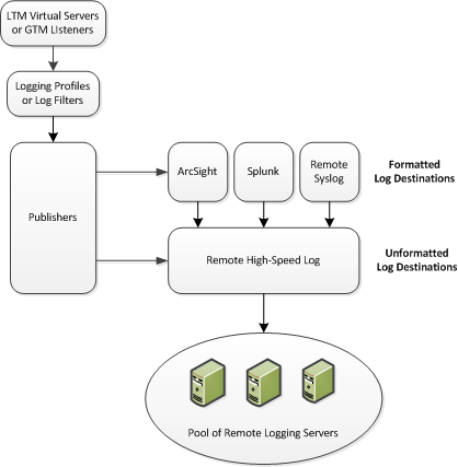 Associations between remote high-speed logging configuration objects