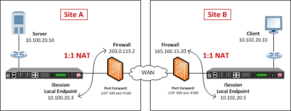 Example of an iSession and IPsec deployment with NAT-T on both sides of the WAN