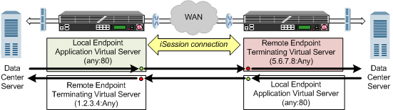 Example of traffic flow through a BIG-IP pair with iSession connection
