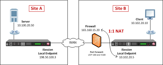Example of an iSession and IPsec deployment with NAT-T on one side of the WAN