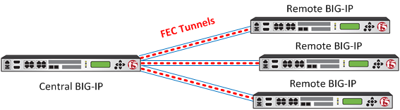 FEC configuration between BIG-IP devices