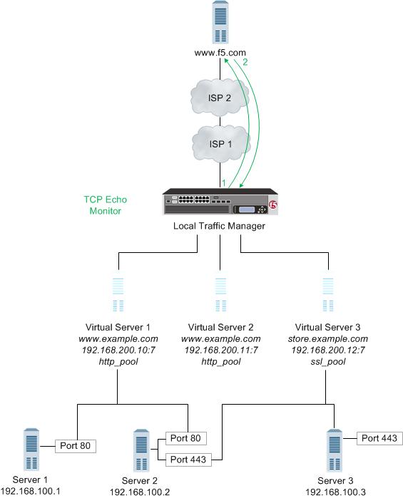 AskF5 | Manual Chapter: Monitors Concepts