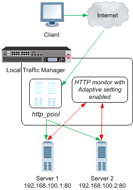 HTTP adaptive response time monitoring
