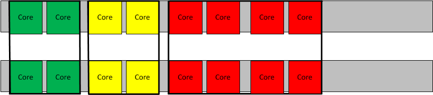 vCMP guests forming three device groups across two chassis