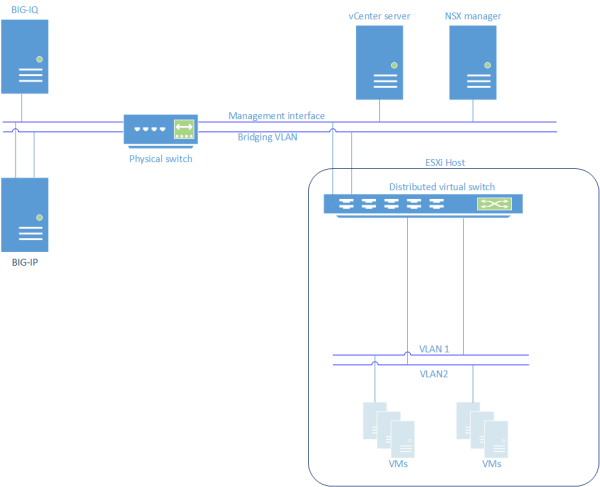 Ask F5 | Manual Chapter: Integrating with VMware NSX 6 1