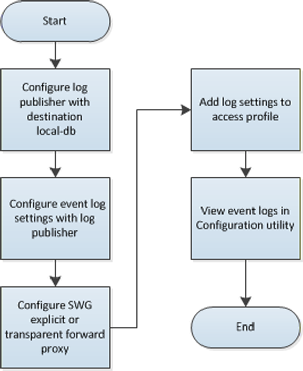 how to configure local logging