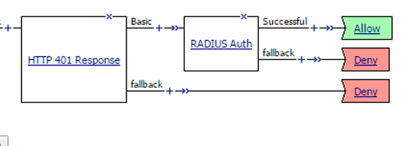 HTTP 401 + RADIUS Auth password in clear text