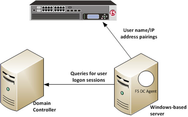 F5 user id agent on Windows server queries domain controller for logon sessions
