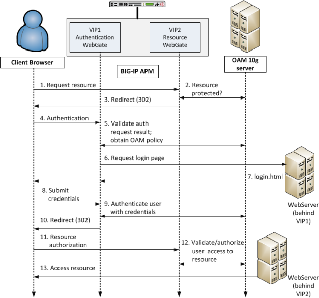 Typical OAM SSO configuration after APM native integration is enabled