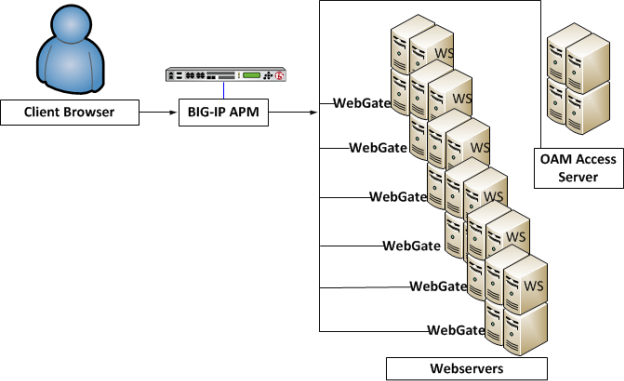 Typical OAM SSO configuration before APM native integration is enabled