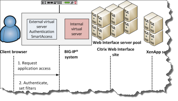 Traffic flow in APM and Citris web interface integration