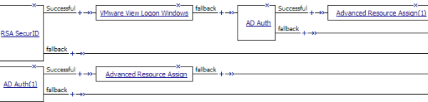 Logon and authentication actions on each branch