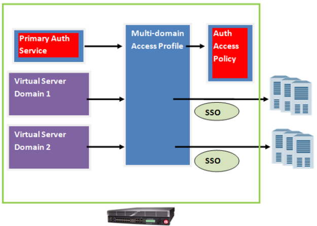 Configuration process for multi-domain support for SSO