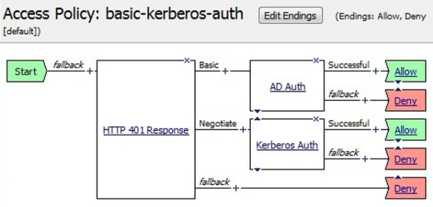 401 Response followed by AD auth (basic) and Kerberos auth (negotiate)