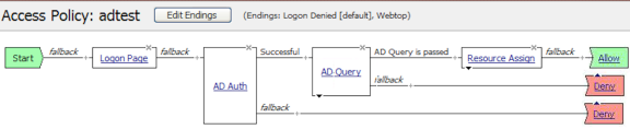 Example of an access policy for AD auth query