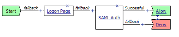 Example typical access policy on BIG-IP system as SAML SP