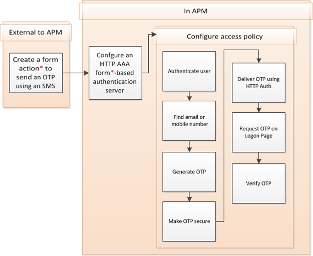 Configuration flow for OTP over SMS using HTTP authentication