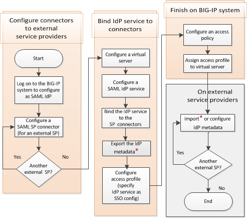 Configuring flowchart for BIG-IP as IdP without an SSO portal